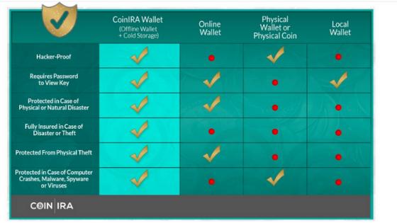 what is coinira coinira.com